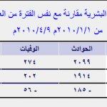 إحصائيات عام 2010 حتى شهر إبر1