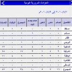 إحصائيات عام 2010 حتى شهر إبر2