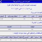 إحصائيات عام 2010 حتى شهر إبر3